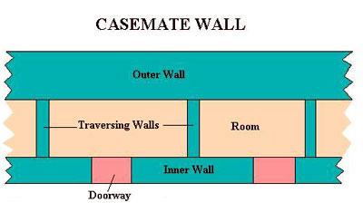 A CASEMATE